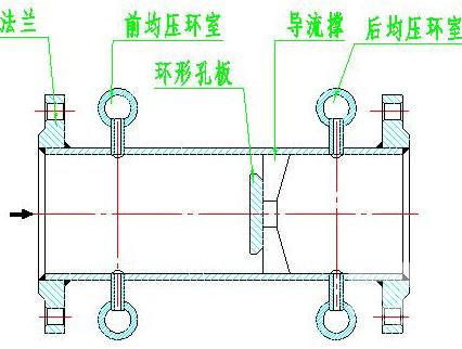 环形孔板装置采用均压环取压外形结构