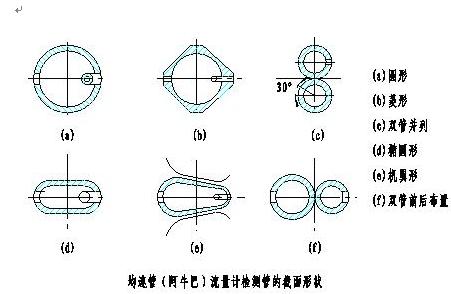 阿牛巴流量计结构形式