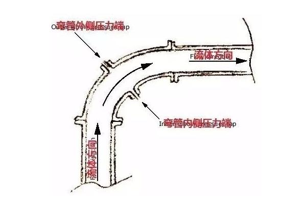 弯管流量计基本特点都有哪些?